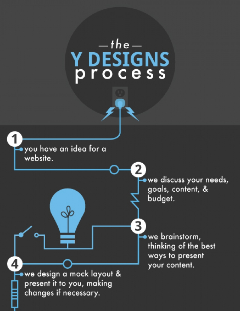 Process Infographic Animation